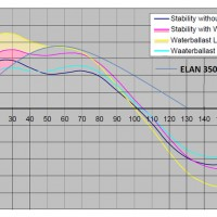 Stabiliteit curve